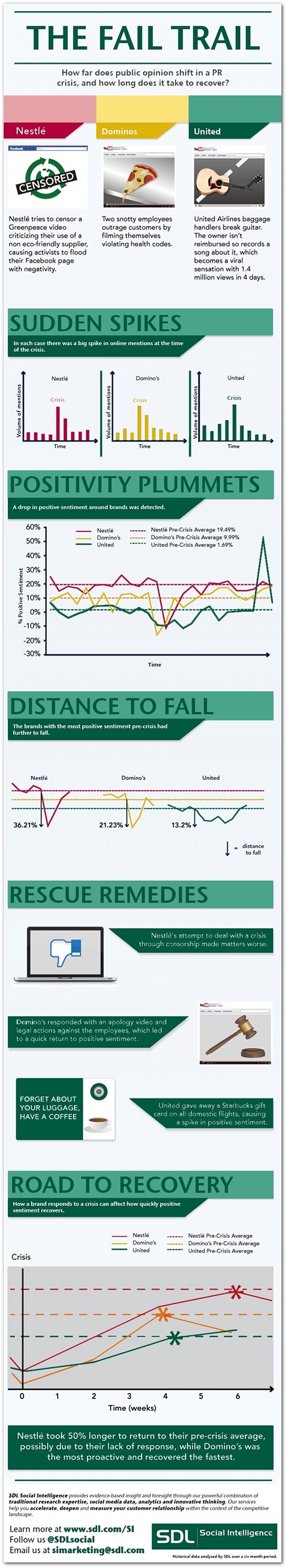 PR crisis infographic