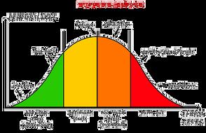 stress curve chart