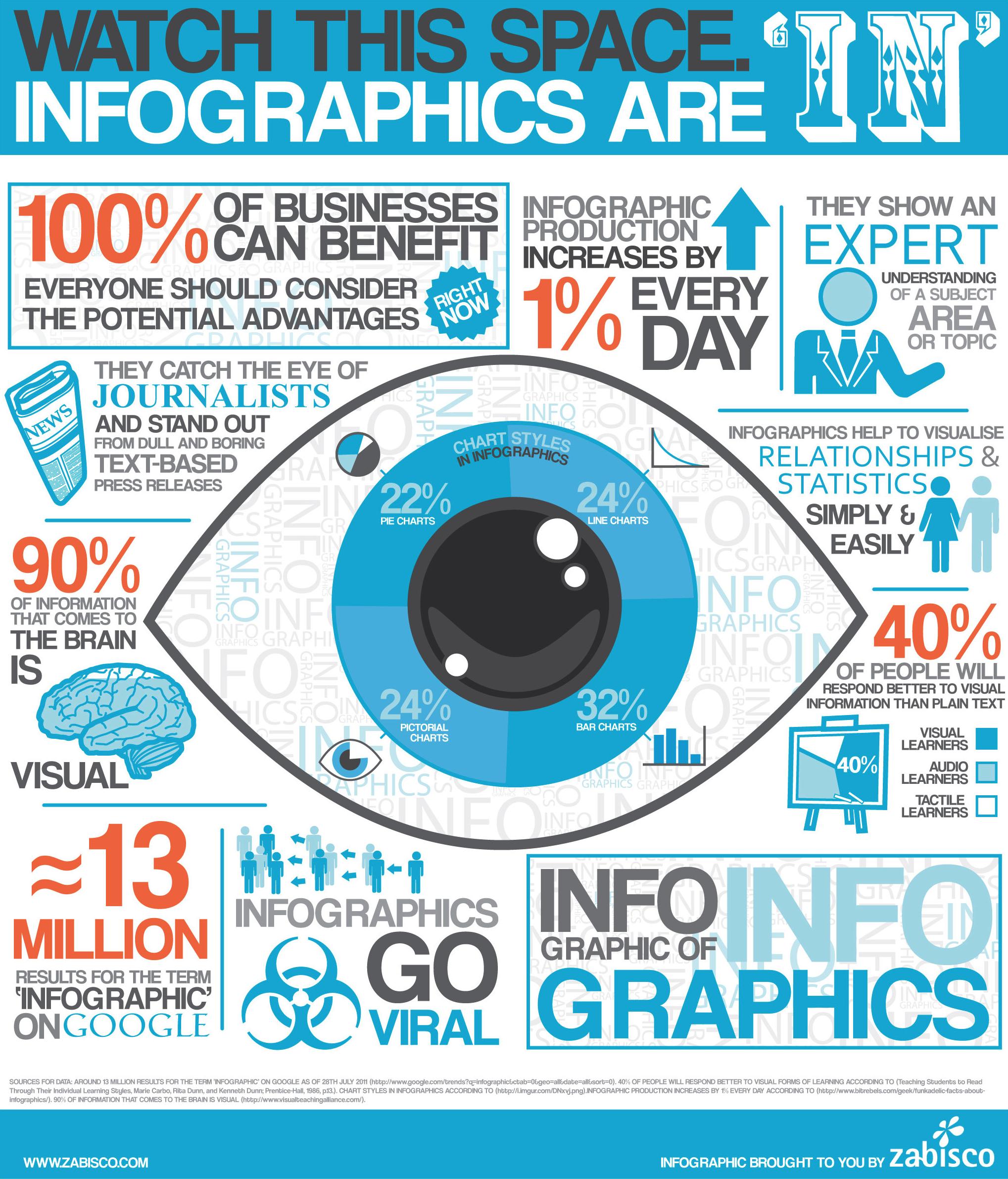 Social Media, Infographics, Garden Media Group, Branding, Public Relations