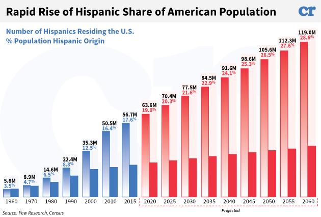 hispanic-us-population